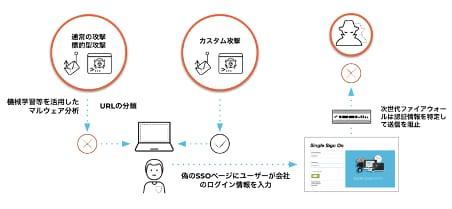 図3 認証情報の窃盗を阻止する為の多層的な防御