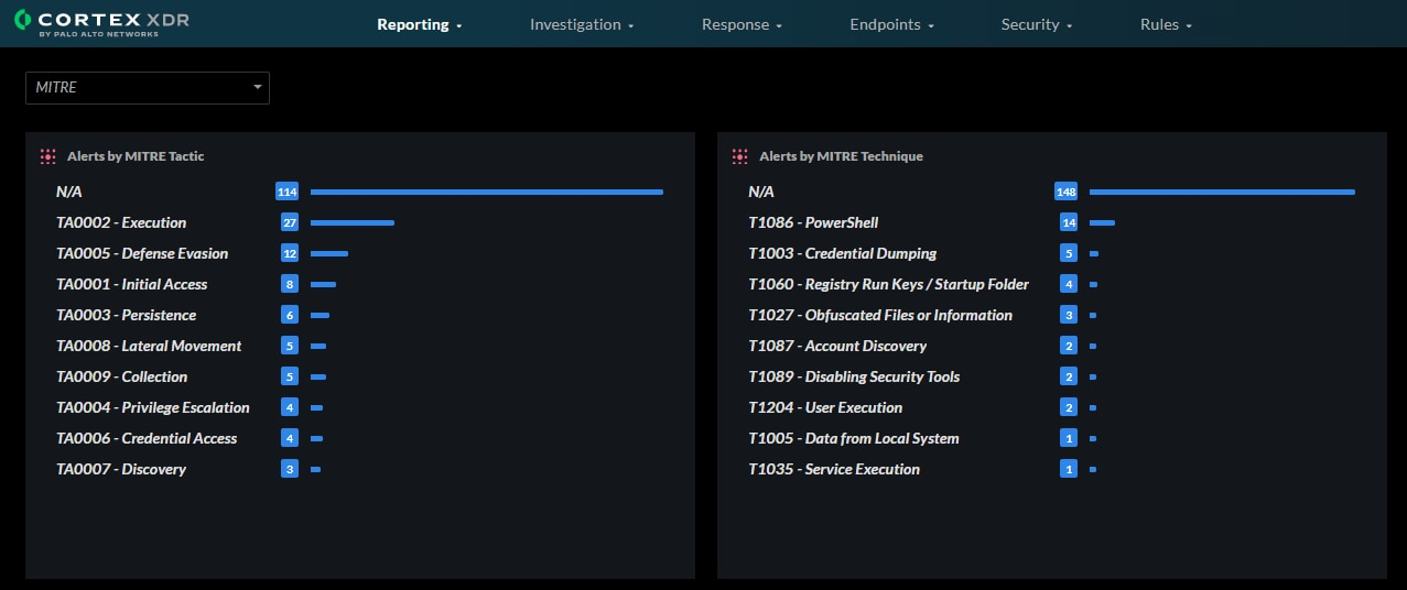 A screenshot of the dashboard that displays the top MITRE ATT&CK techniques and tactics associated with Cortex XDR alerts.