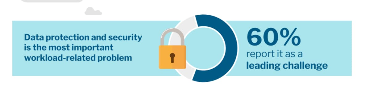 Data protection and security was rated the most important workload-related problem in a 451 Research Voice of the Enterprise Digital Pulse study related to data center transformation. 60% of respondents report it as a leading challenge.