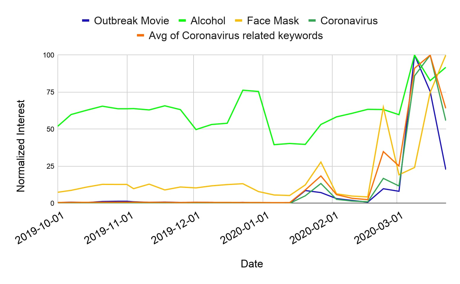 図1. コロナウイルス関連の語句の検索傾向