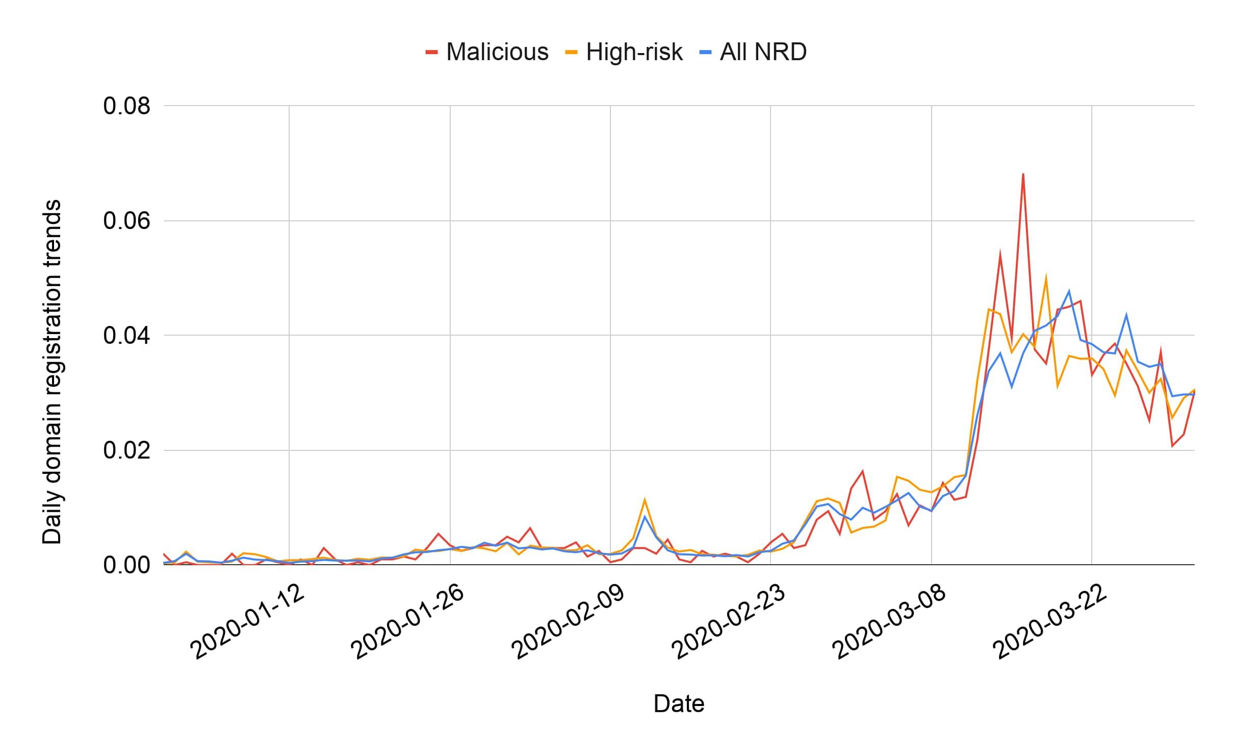図3. コロナウイルス関連ドメインの新規登録傾向