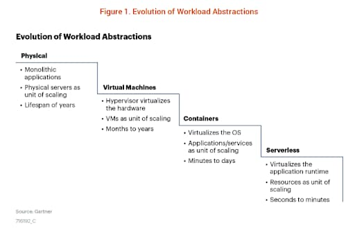 Evolution of Workload Abstractions. The chart, from the Market Guide for Cloud Workload Protection Platforms, flows through workload abstractions including physical, virtual machines, containers and serverless.