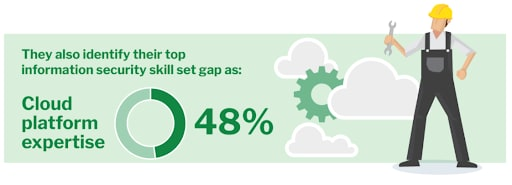 Survey respondents identify their top information security skill set gap as cloud platform expertise.
