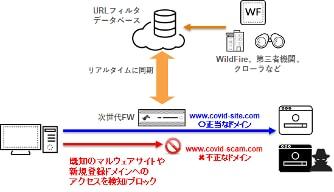 図6. URLフィルタ機能の動作イメージ