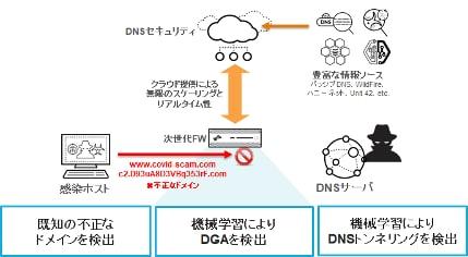 図7. DNSセキュリティ機能の動作イメージ
