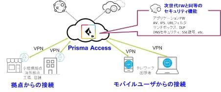図8. Prisma Accessのアーキテクチャー