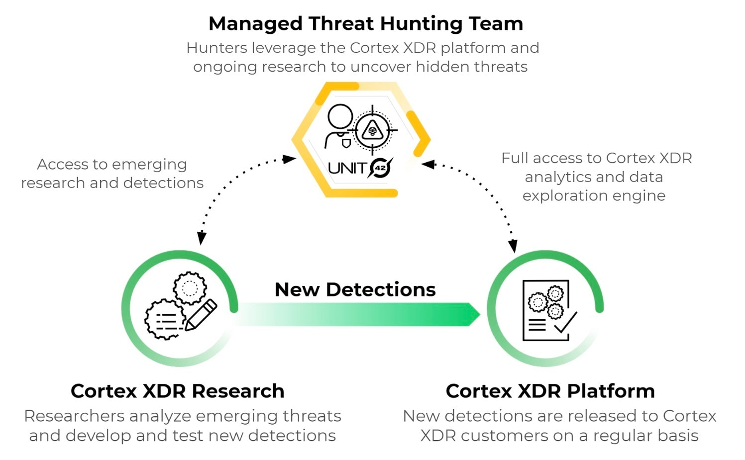 This image illustrates the elements that contribute to new detections in the Cortex XDR Managed Threat Hunting service. This includes Cortex XDR Research, the Cortex XDR Platform and the Managed Threat Hunting Team.