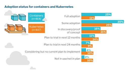 Adoption status for containers and Kubernetes.