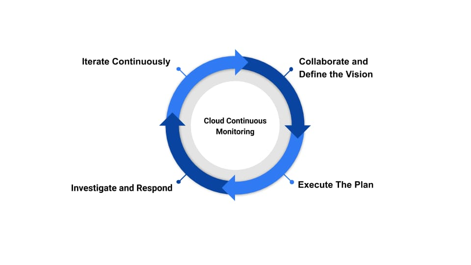 Cloud continuous monitoring (including the monitoring needed to meet FedRAMP continuous monitoring requirements) involves a cycle of steps, shown here, including: 1) Collaborate and define the vision, 2) Execute the plan, 3) Investigate and respond, and 4) Iterate continuously