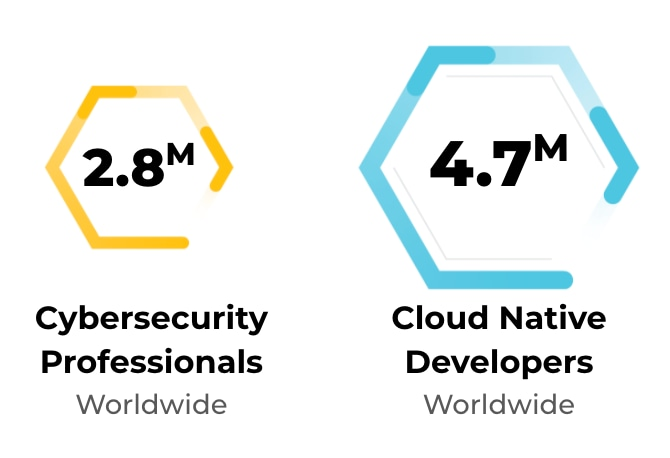The image compares the 2.8 million cybersecurity professionals reported to exist worldwide with the 4.7 million cloud native developers reported to exist. The comparison suggests that cloud native security has a numbers problem.