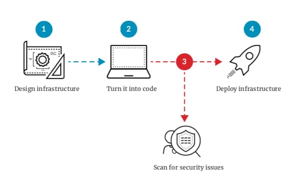 The image illustrates how security can be built into Infrastructure as Code, creating a cloud native security approach. It shows four steps: 1) Design infrastructure, 2) Turn it into code, 3) Scan for security issues and 4) Deploy infrastructure.