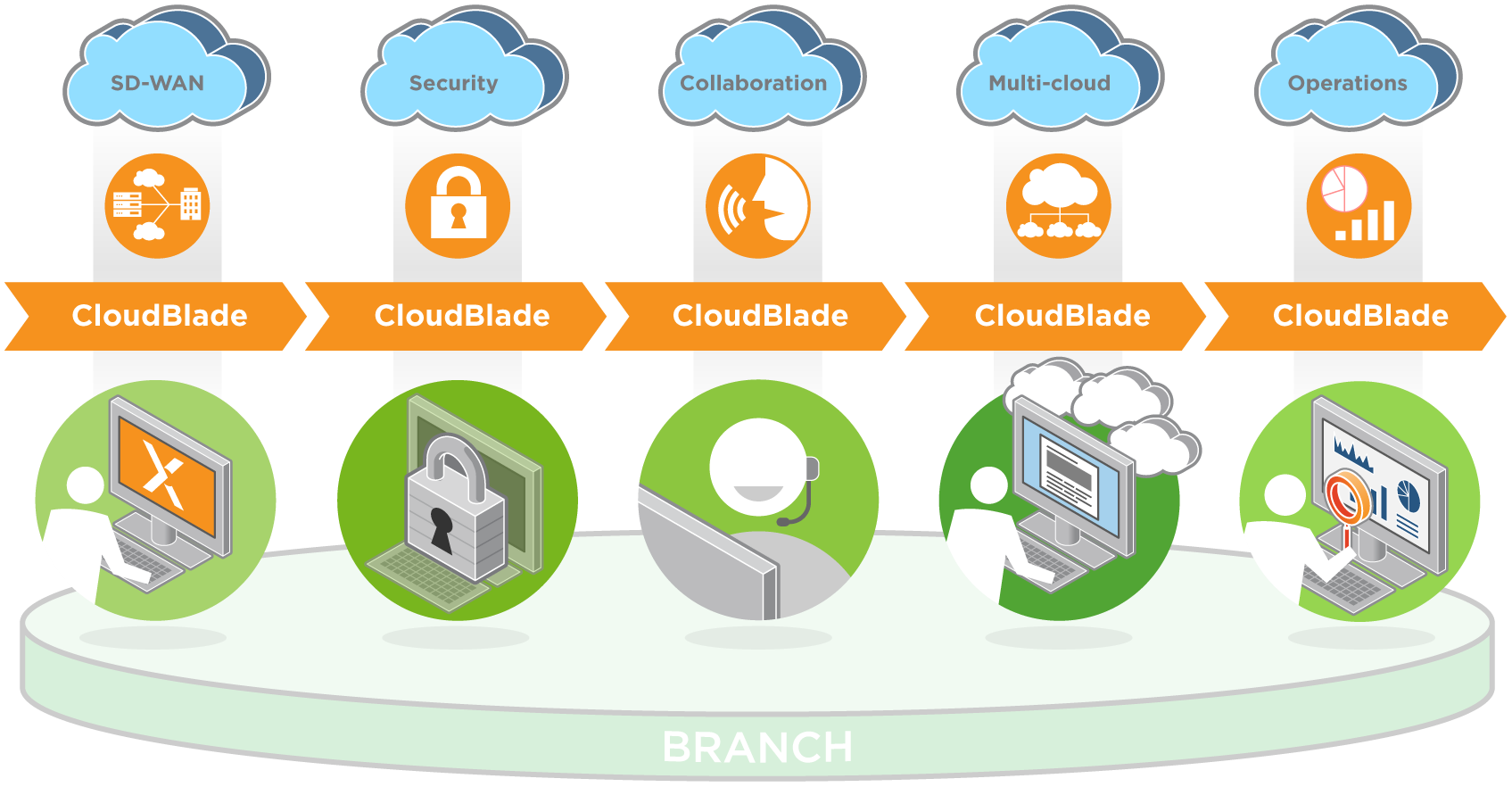 The diagram illustrates how CloudGenix CloudBlades can help organizations deliver best-of-breed infrastructure in areas including SD-WAN, security, collaboration, multi-cloud and operations.