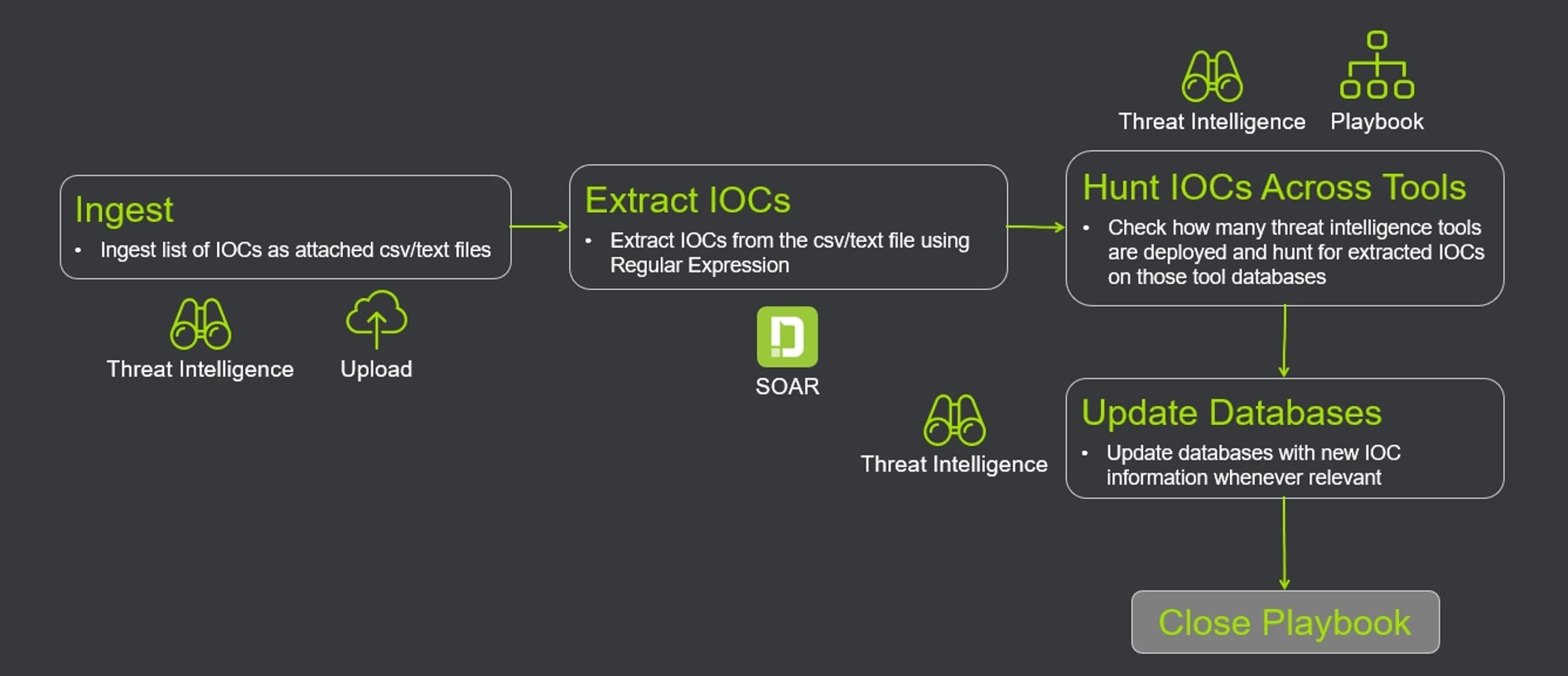 Threat Hunting Workflow