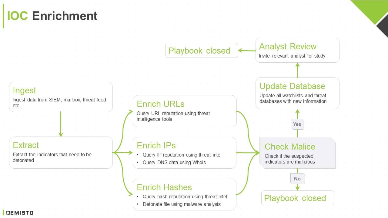 IOC Enrichment Flow