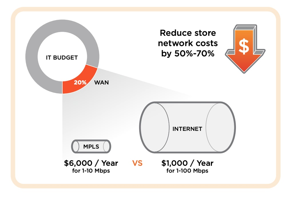 Reduce store network costs by 50-70%. The diagram shows the advantages for retailers with how an IT budget can shift when comparing the cost of MPLS vs the cost of internet services with SD-WAN.