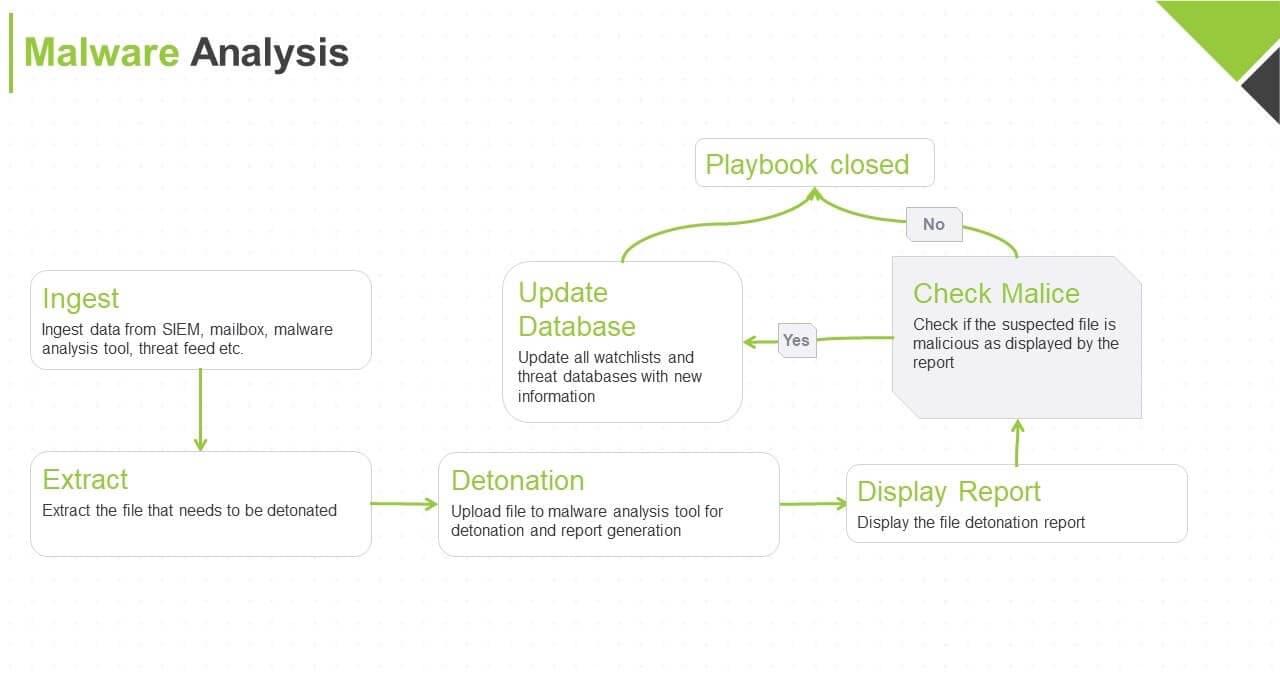 Malware Analysis Flow Diagram