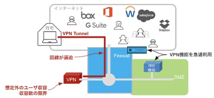 急遽ファイアウォールのVPN機能を利用してVPNトンなリングを実施するも想定外のユーザーが発生したことで収容数の限界に