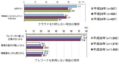 出典:「平成30年通信利用動向調査報告書」(総務省)(https://www.soumu.go.jp/johotsusintokei/statistics/pdf/HR201800_002.pdf)