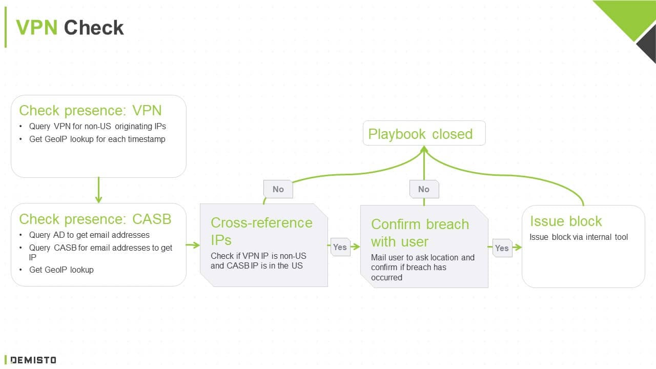 VPN Use Case Flow Diagram