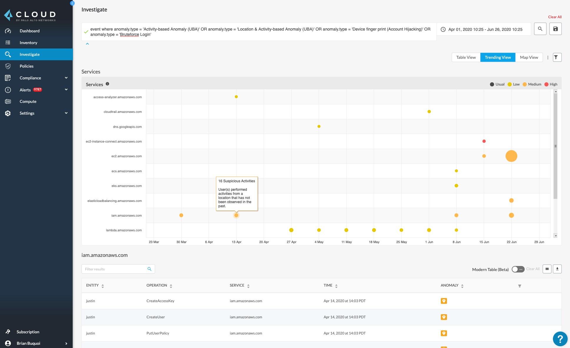 UEBA investigation trending view in Prisma Cloud