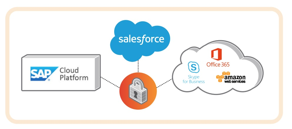 The CloudBlades platform connects with best-of-breed services that help deliver the retail store from the cloud, including the SAP Cloud Platform, SalesForce, Skype for Business, Office 365 and AWS.