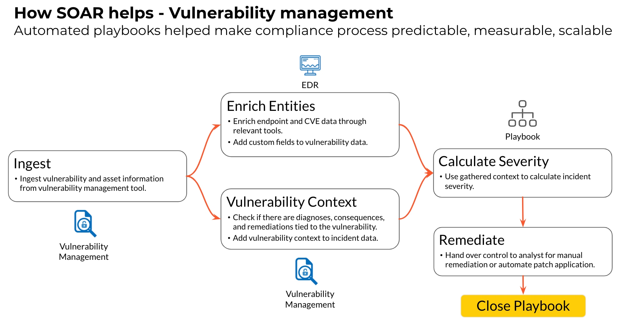 Vulnerability Management incident response