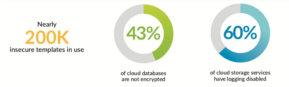 The chart displays key figures from the Spring 2020 Cloud Threat Report from Unit 42: Nearly 200K insecure templates in use, 43% of cloud databases not encrypted, 60% of cloud storage services have logging disabled.