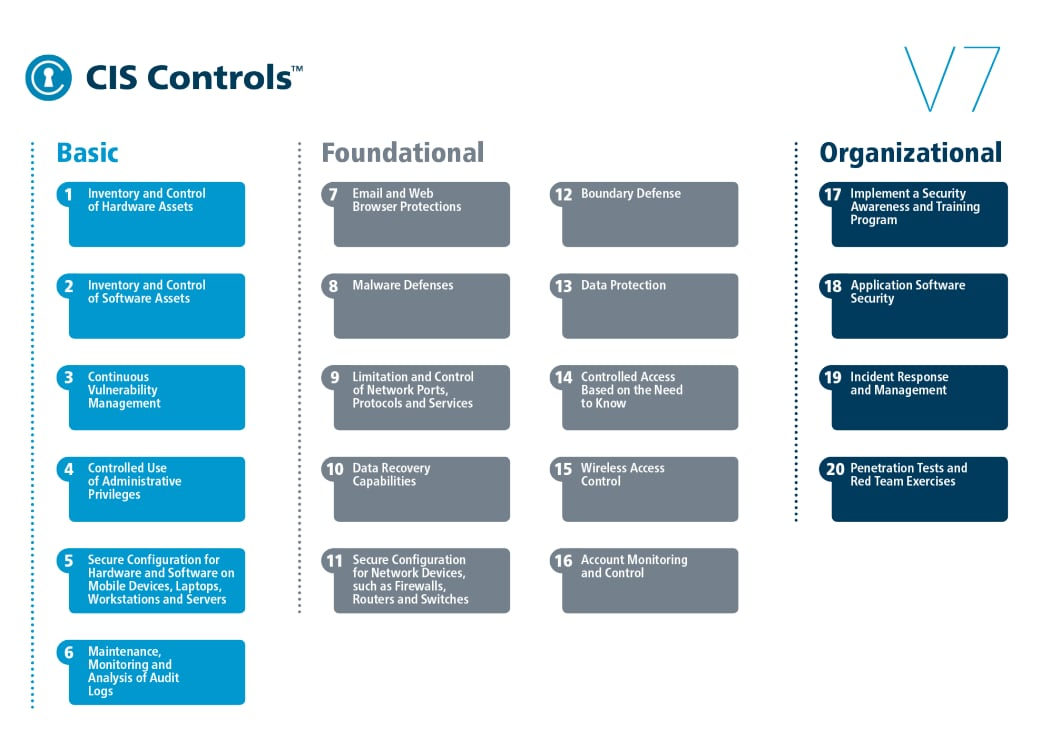 This chart displays the top 20 CIS controls, divided into basic, foundational and organizational categories.