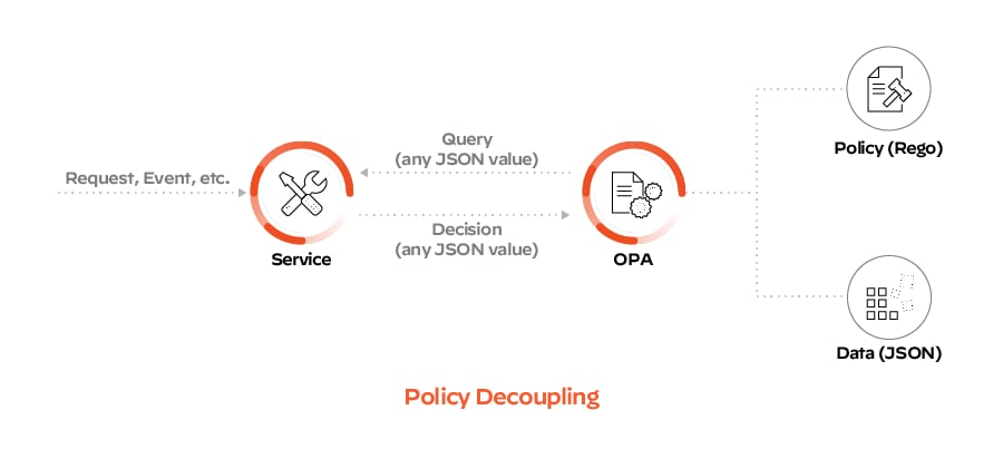 Basic architecture for implementing OPA policies