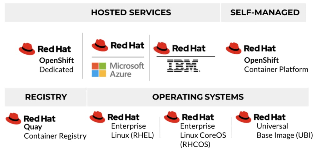 The range of Red Hat OpenShift services. This includes hosted services such as Red Hat OpenShift Dedicated, Red Hat for Microsoft Azure and Red Hat for IBM. It includes self-managed services such as Red Hat OpenShift Container Platform. Registry services include Red Hat Quay Container Registry, and operating systems include Red Hat Enterprise Linux (RHEL), Red Hat Enterprise Linux CoreOS (RHCOS), and Red Hat Universal Base Image (UBI).