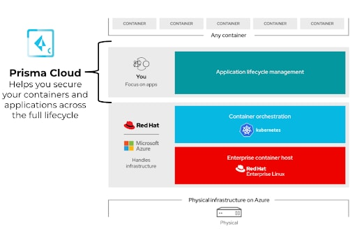Prisma Cloud is part of the cloud native stack