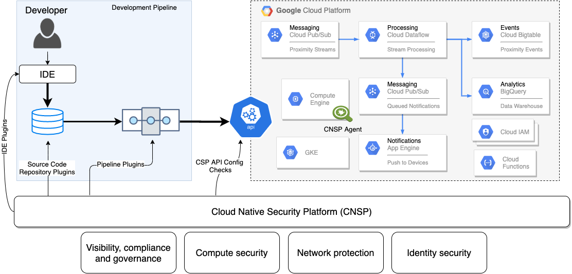 This chart shows the role that a cloud native security platform plays in the full development lifecycle, providing visibility, help with compliance and governance, compute security, network protection and identity security.