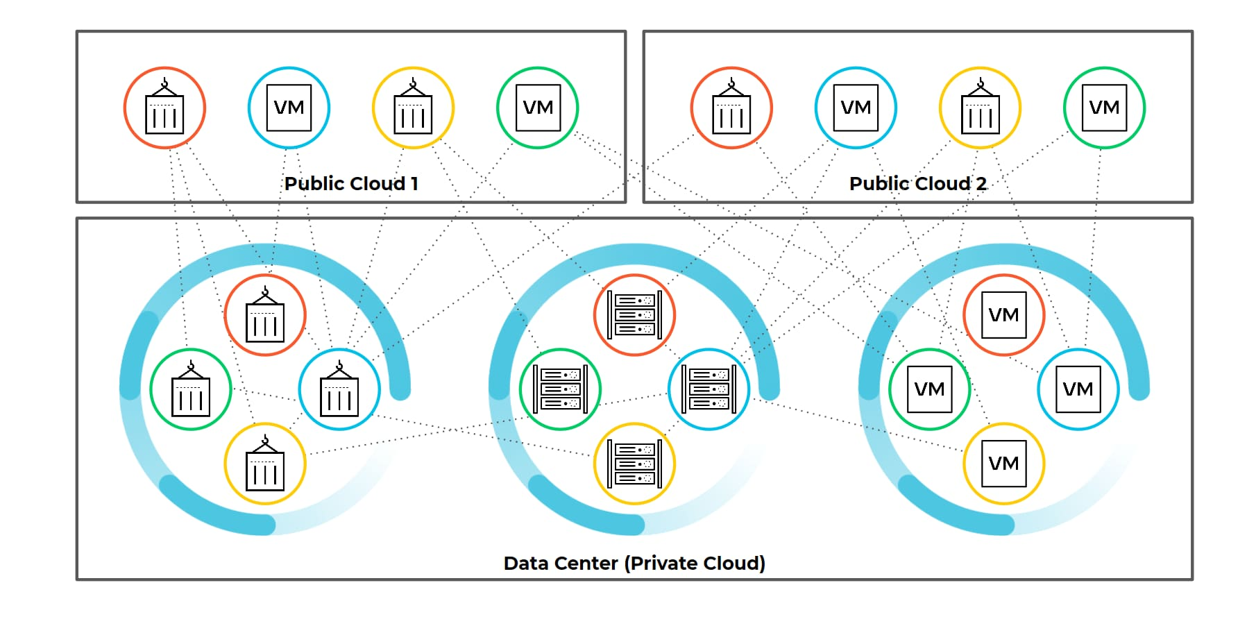 The diagram shows the complex relationships between public clouds, private clouds, containers, hardware and virtual machines, illustrating the interconnectivity that makes hybrid cloud security both important and challenging.