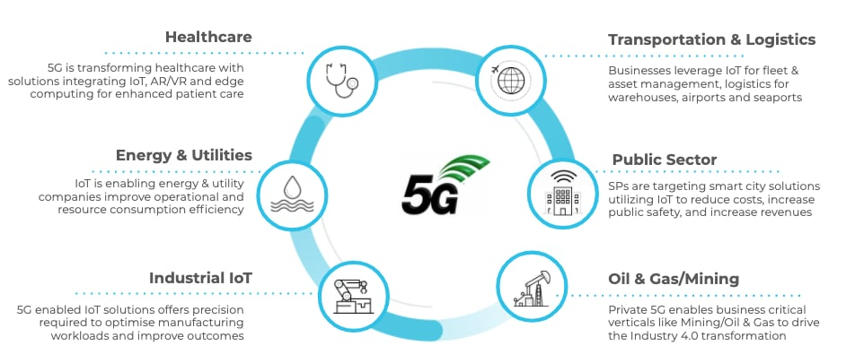The graphic shows predictions of how 5G will affect industries including healthcare, energy and utilities, industrial IoT, transportation and logistics, public sector, and oil and gas/mining.