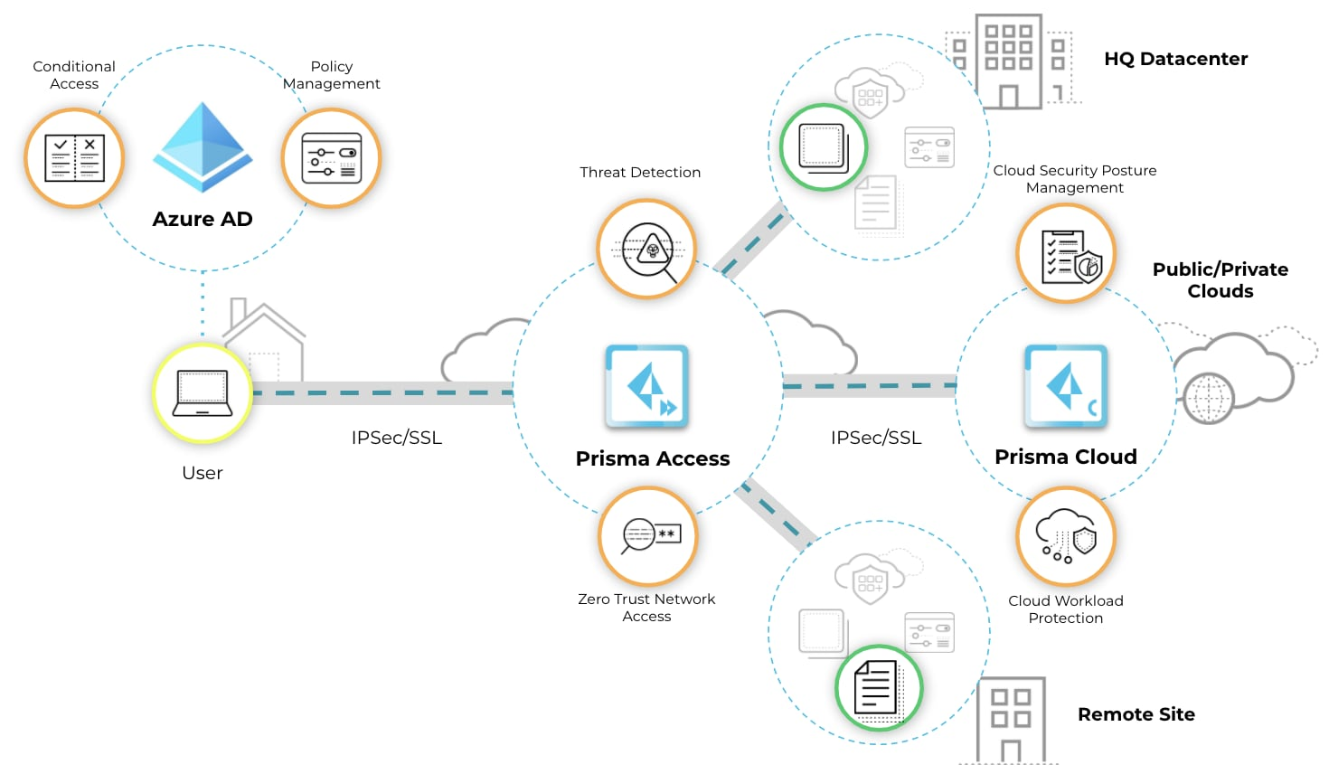 The diagram shows how the new integrations allow Prisma Cloud, Prisma Access and Azure AD to complement each other in order to protect a remote workforce.