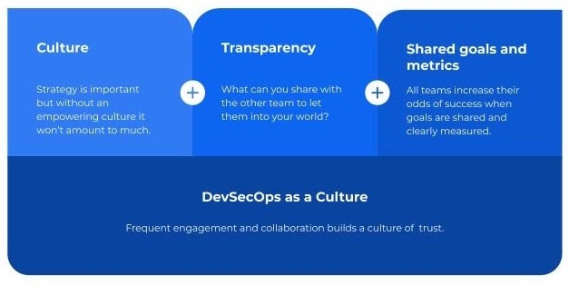 The image breaks down the components of DevSecOps as a Culture, defined as frequent engagement and collaboration building a culture of trust. A DevSecOps culture includes attention to workplace culture, but also a commitment to transparency and the introduction of shared goals and metrics.