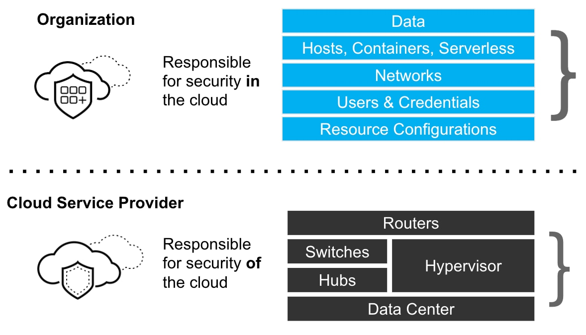 The shared responsibility model for the cloud.