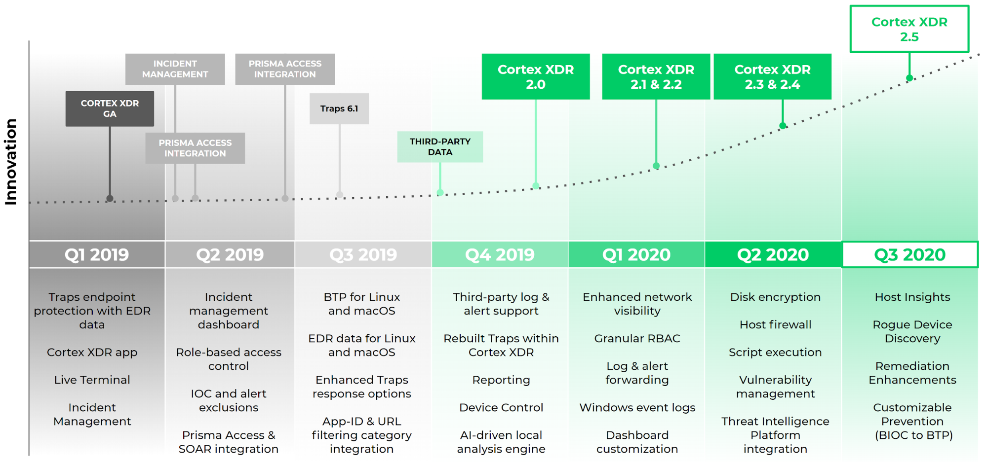 Our Rapid Pace of Innovation: The timeline shows a timeline of Cortex XDR releases, beginning with the Cortex XDR GA in Q1 2019, going up until the launch of Cortex XDR 2.5 in Q3 2020.
