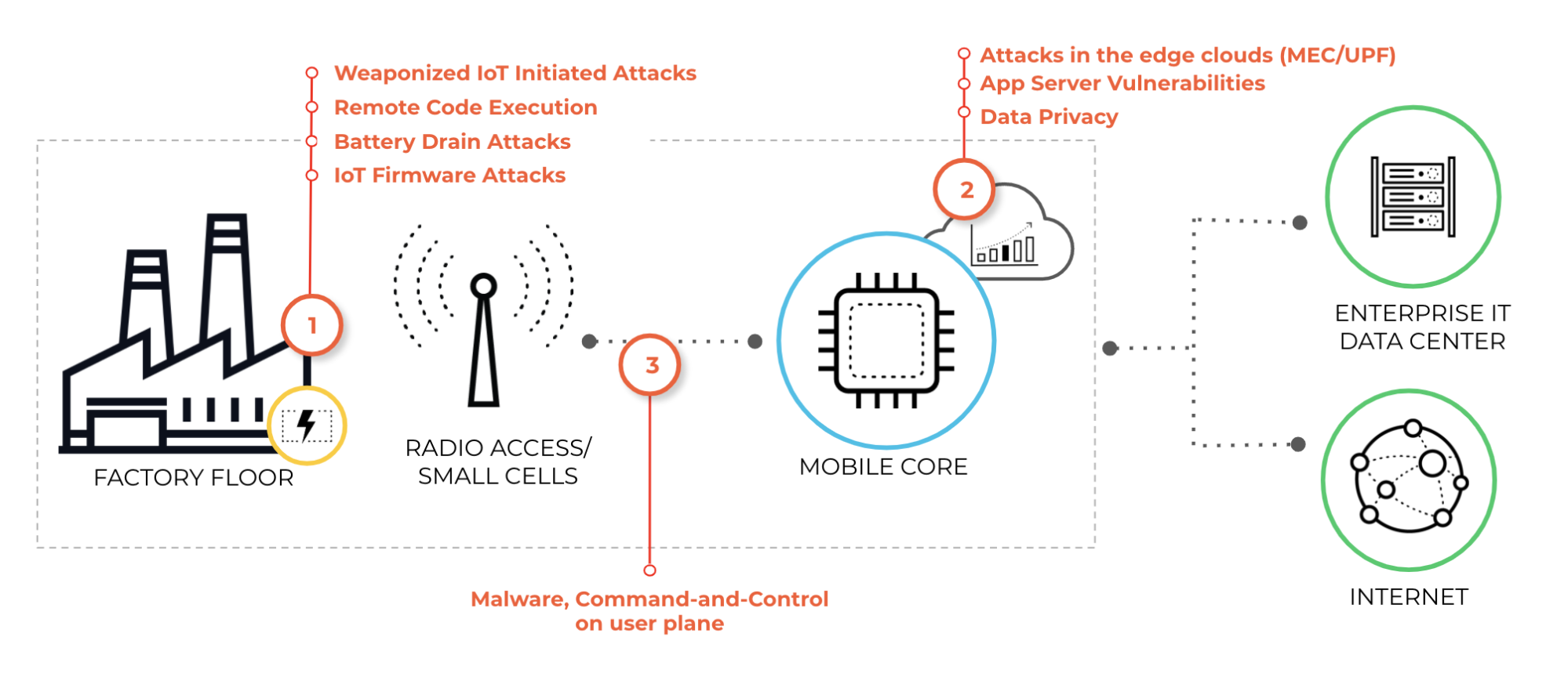 The figure shows 5G security considerations in an enterprise 5G deployment, including weaponized IoT initiated attacks, remote code execution, battery drain attacks, IoT firmware attacks, attacks in the edge clouds (MEC/UPF), app server vulnerabilities, data privacy, malware, and command and control on user plane.