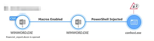 Screenshot of Cortex XDR detecting the malicious powershell code injection into the WINWORD.EXE process