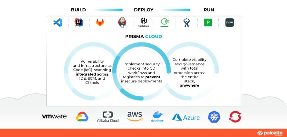 Prisma Cloud capabilities across build, depoy and run.