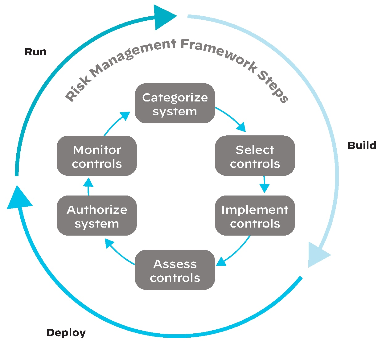 The six-step RMF aligned to the development lifecycle, of build, deploy and run.