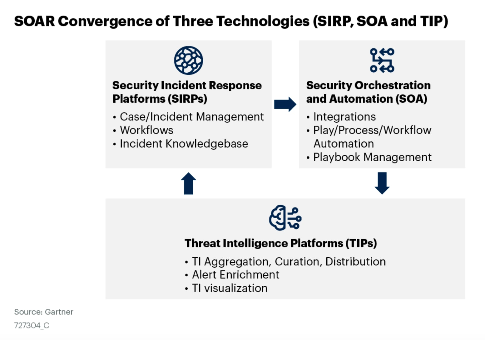 The screenshot shows how SOAR solutions converge three technologies: Security Incident Response Platforms (SIRP) (case/incident management, workflows, incident knowledgebase), Security Orchestration and Automation (SOA) (integrations, play/process/workflow automation, playbook management) and Threat Intelligence Platforms (TIPs) (TI Aggregation, curation, distribution, alert enrichment, TI visualization). Source: Gartner