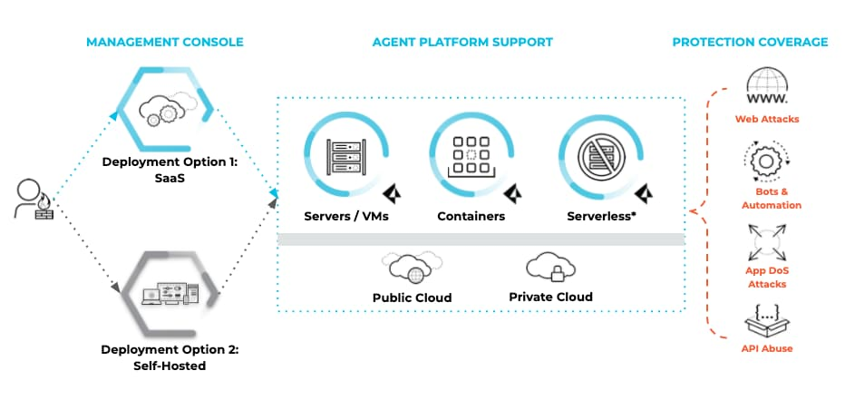 Prisma Cloud architecture highlighting WAAS protection coverage, including the management console, platform support from the Prisma Cloud agent, and what is protected (web attacks, bots and automation, app DoS attacks and API abuse.