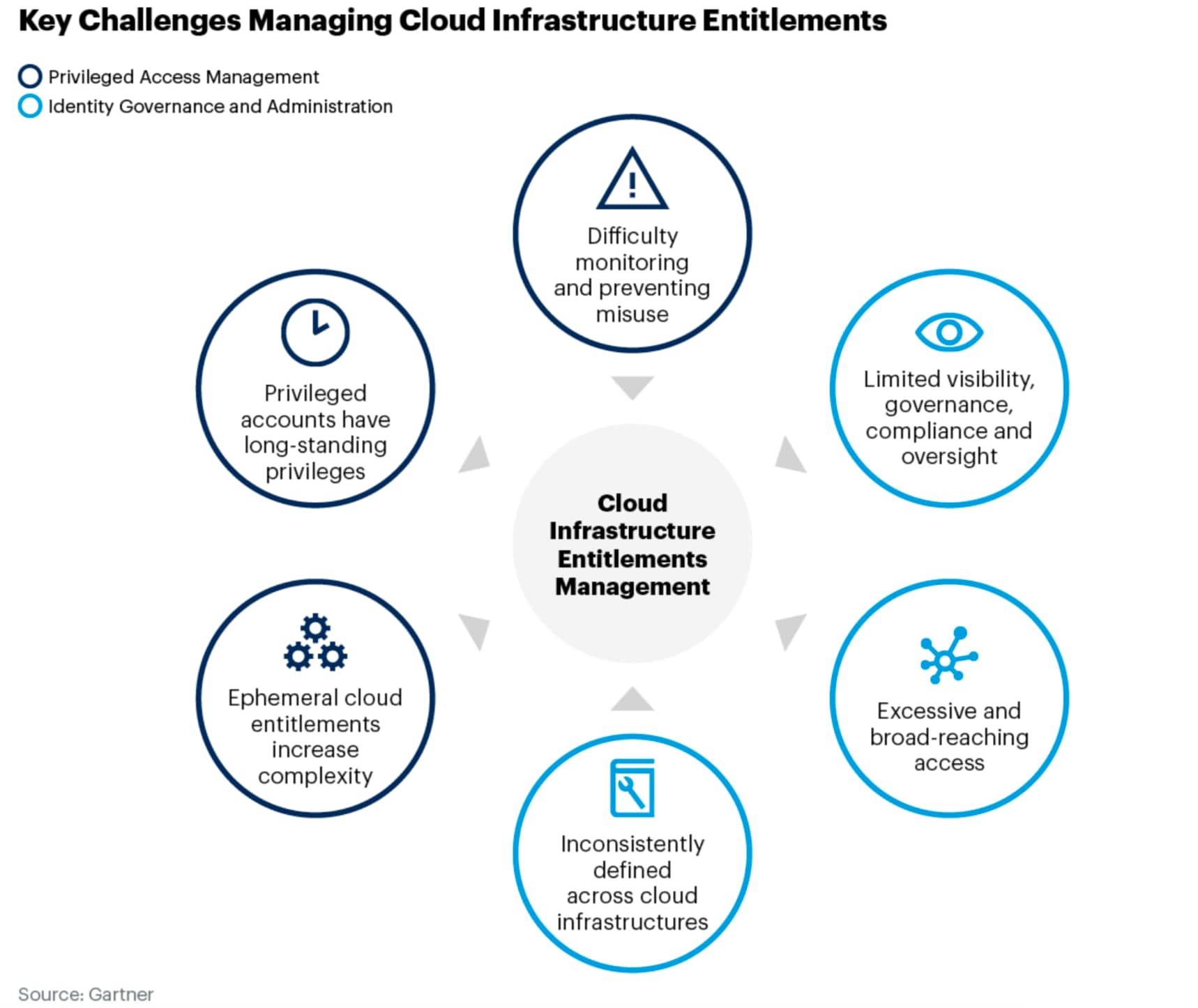 Key Challenges in Cloud Infrastructure Entitlement Management, marked dark blue for Privileged Access Management and light blue for Identity Governance and Administration.