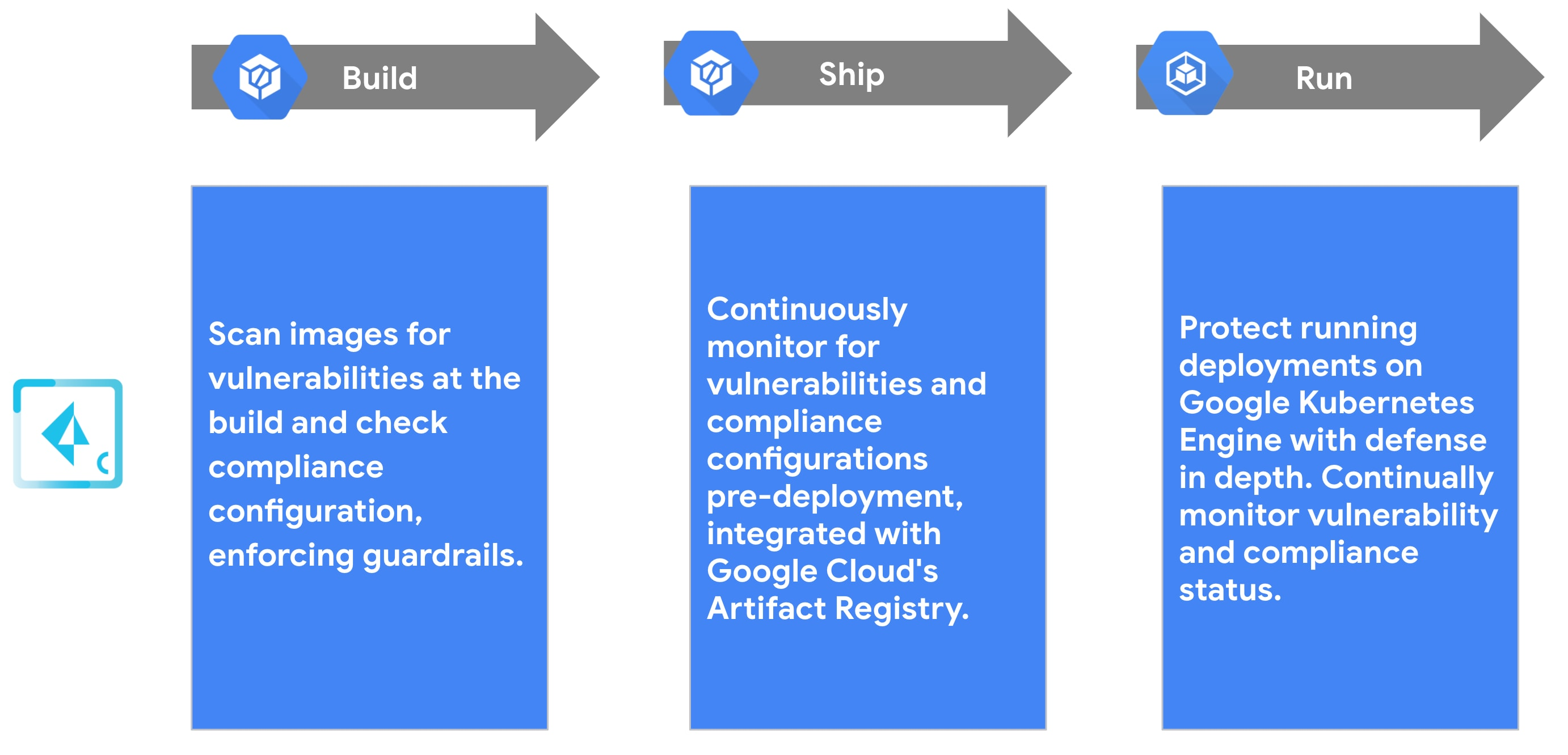 Highlighting how Prisma Cloud supports Google Cloud across the application lifecycle