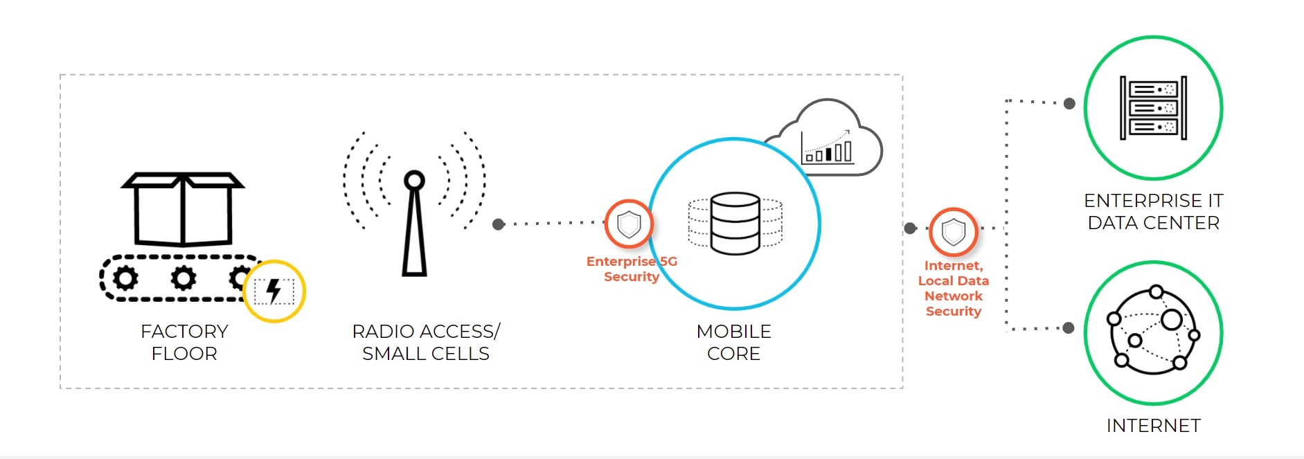 The items circled in orange show how 5G-native security operates throughout the 5G architectures, including covering cellular IoT security, 5G slice security, RAN security, edge cloud security, 5G core security, internet security and roaming security.