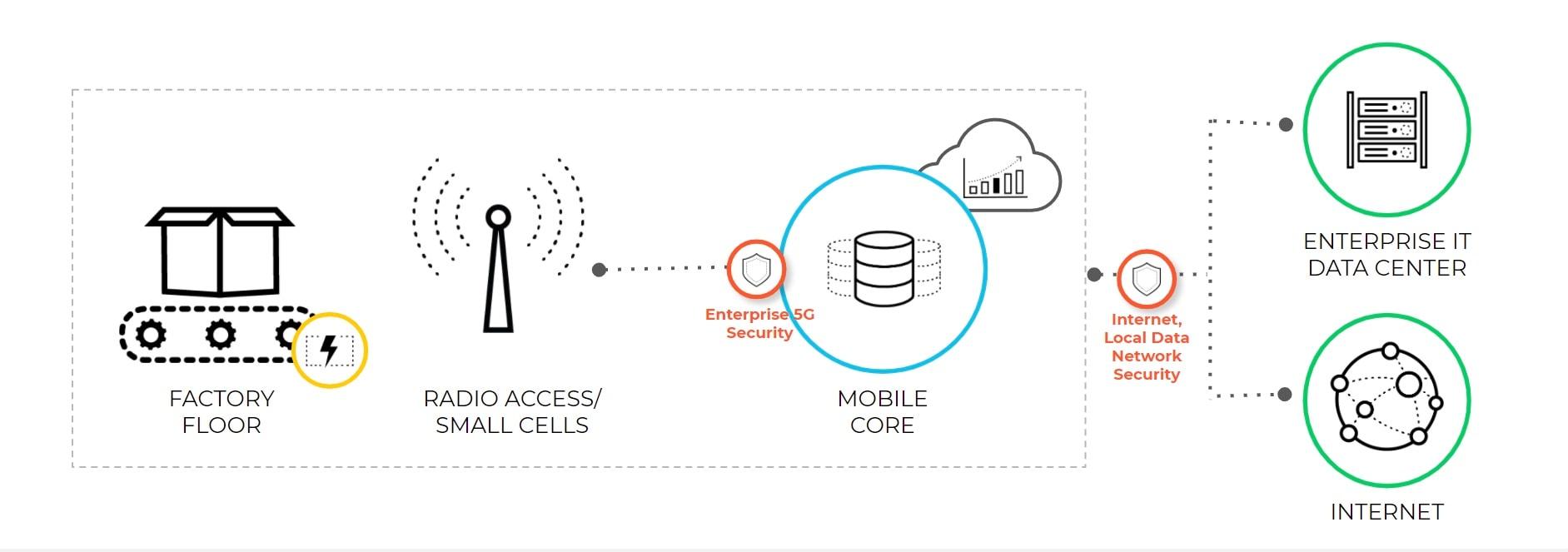 オレンジの円で囲まれた項目は、対応するセルラーIoTセキュリティ、5Gスライスセキュリティ、RANセキュリティ、エッジ クラウド セキュリティ、5Gコアセキュリティ、インターネットセキュリティ、ローミングセキュリティなど、5Gネイティブセキュリティが5Gアーキテクチャ全体でどのように動作するかを示しています。