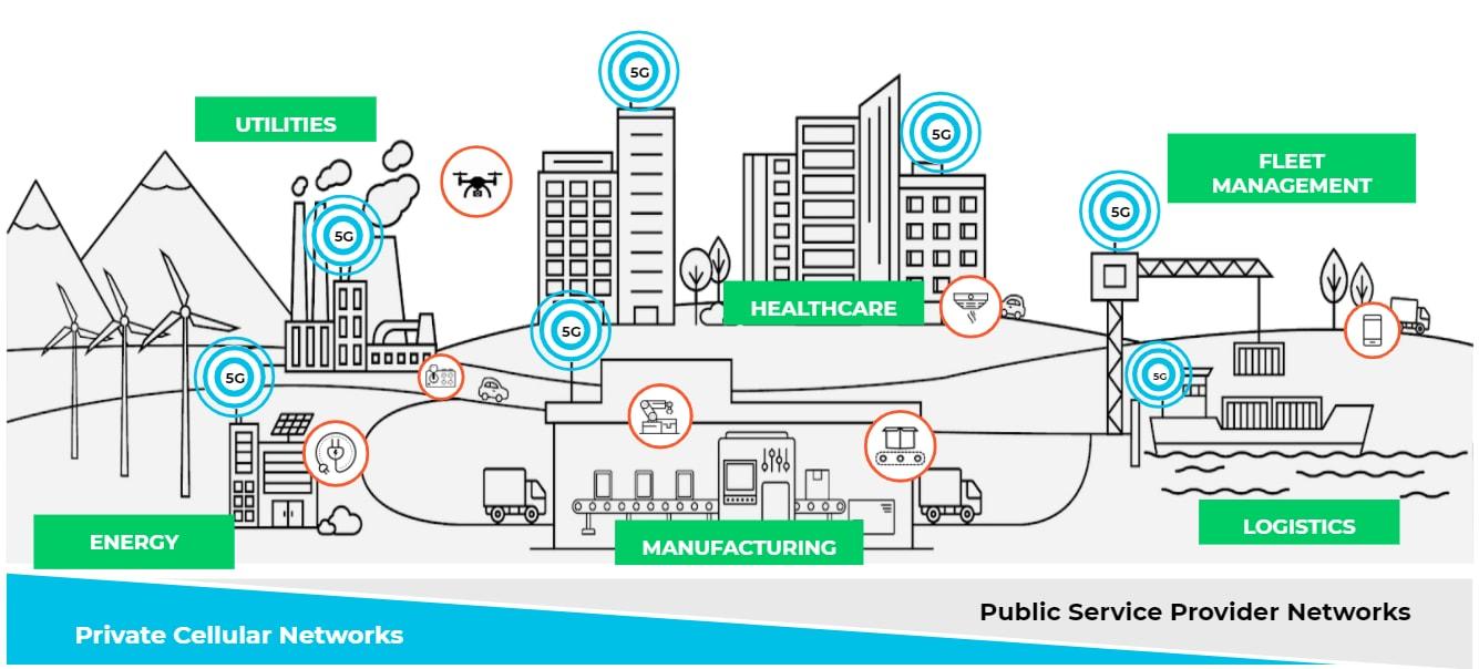 この画像は、公益事業、エネルギー、製造、医療、車両管理、物流など、5Gネイティブセキュリティを必要とする使用例の種類を示しています。