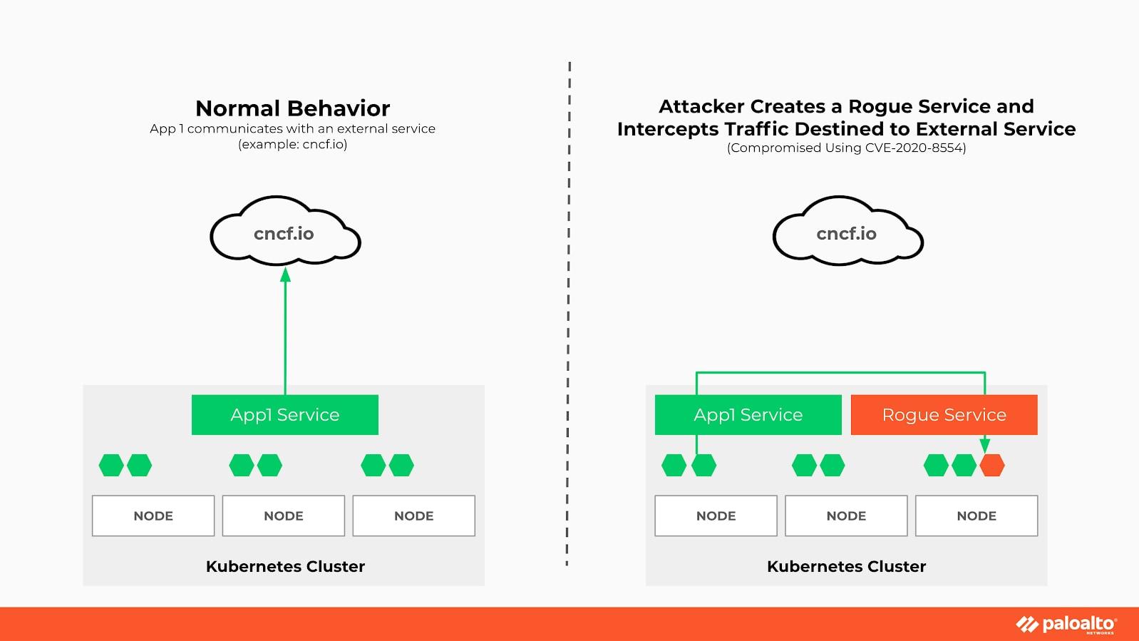 Diagram comparing normal app communication behavior and behavior of a compromised cluster.